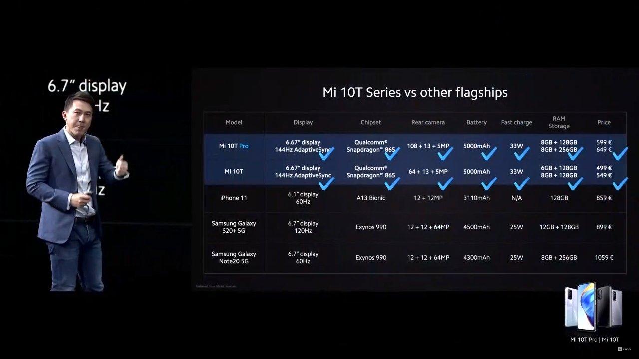 Xiaomi Mi 10T a Mi 10T Pro cena