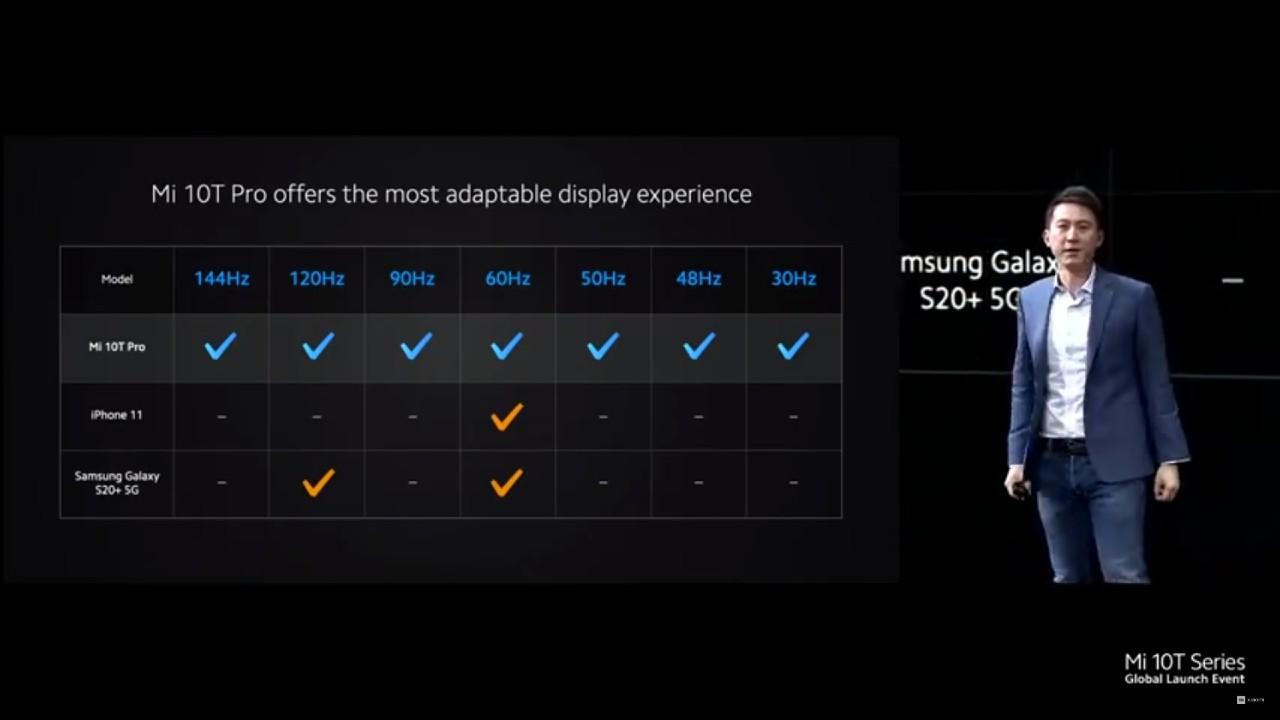 Xiaomi synchronizacia Hz a fps_porovnanie s konkurenciou iPhone 11 a Samsung Galaxy S20