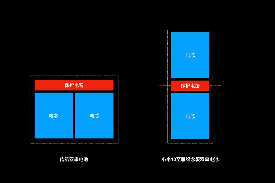 Xiaomi Mi 10 Ultra_rozdelenie baterie v 2 casti