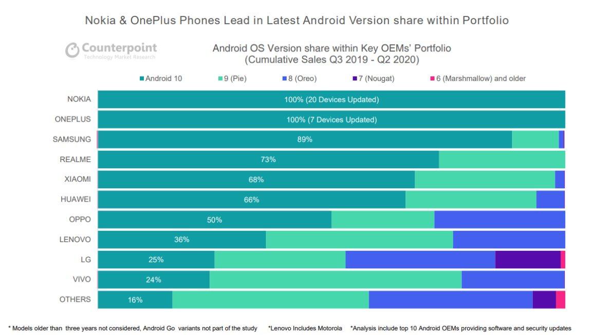 Distribucia-najnovsej-verzii-Androidu_vyrobcovia-smartfonov