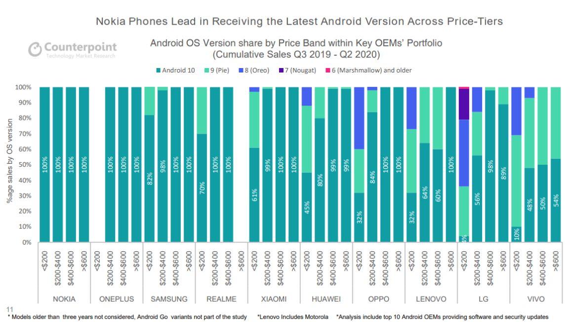 distribucia-najnovsieho-androidu-podla-ceny-smartfonu