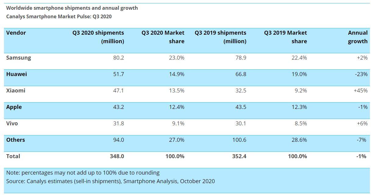trhovy podiel predajov smartfonov 3. kvartal 2020