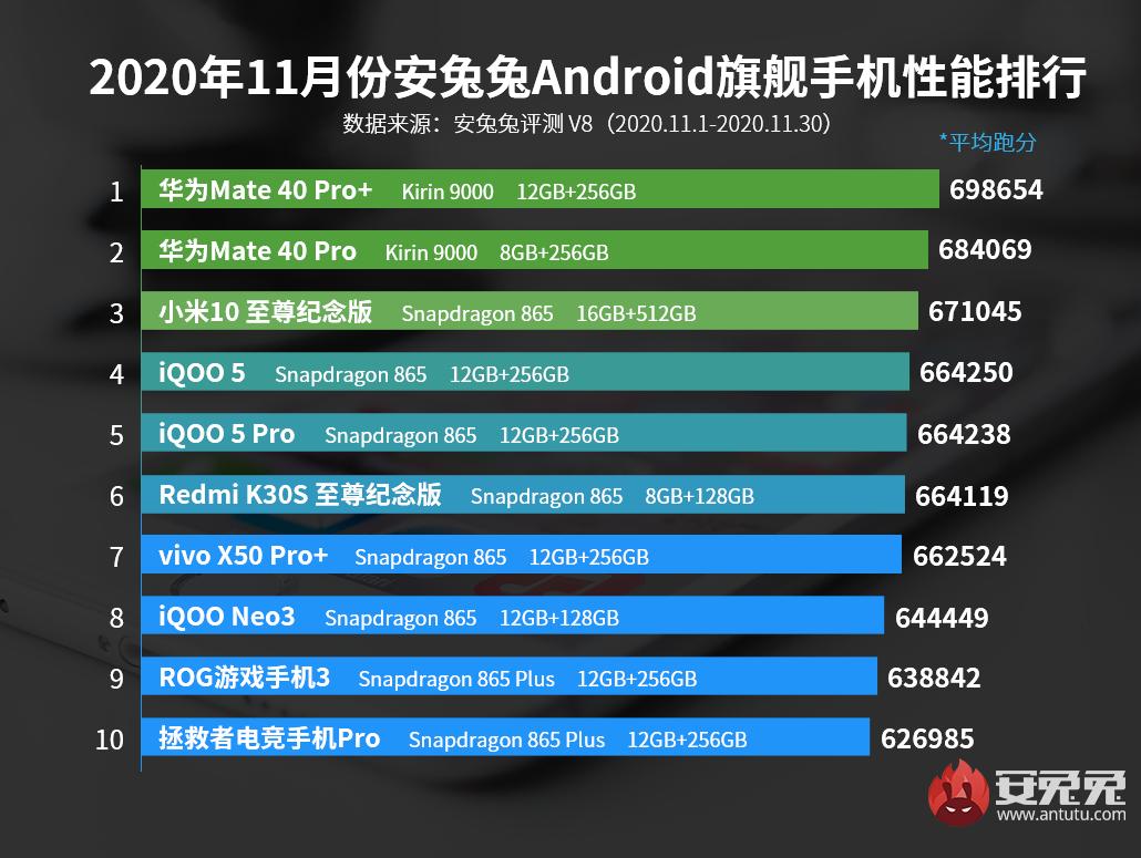 AnTuTu rebríček najvýkonnejších zariadení za november 2020.