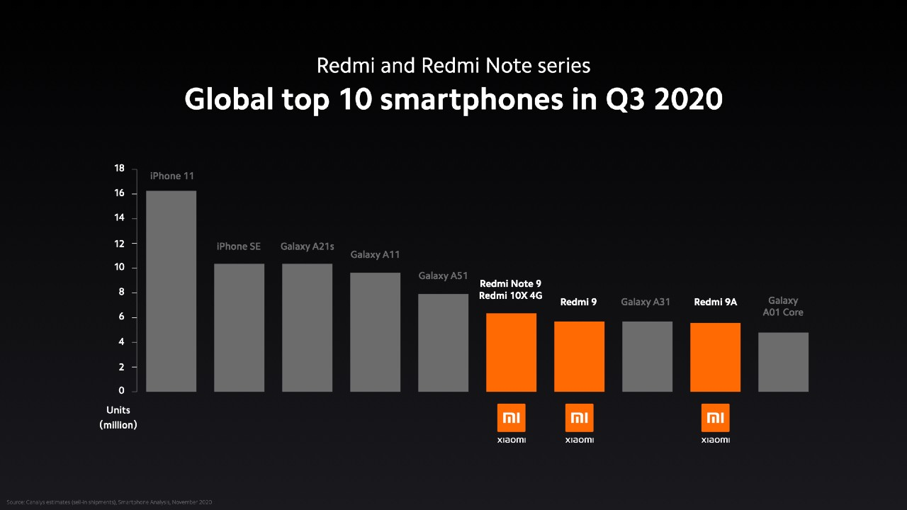 Najpredávanejšie smartfony 3. kvartal 2020