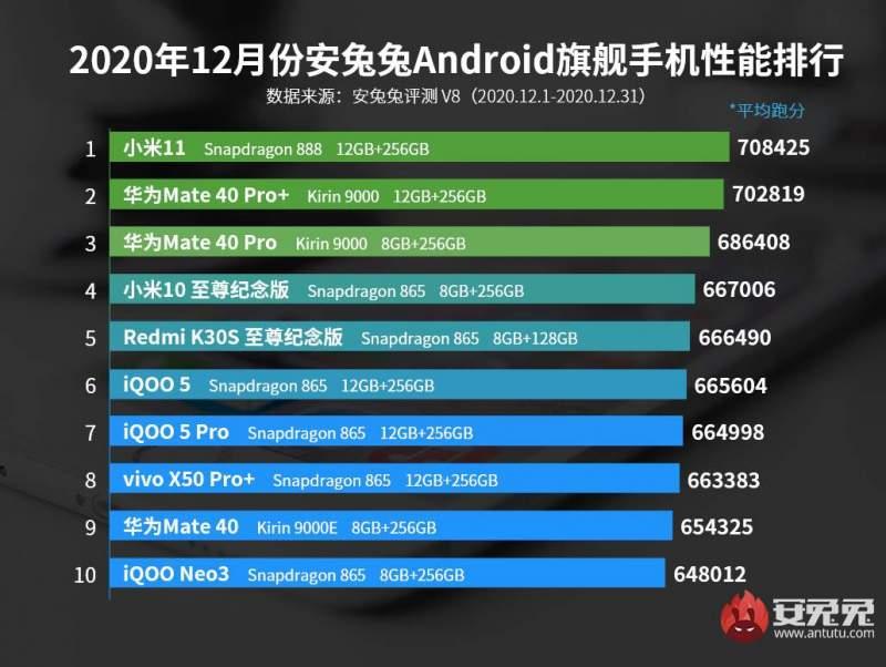 Xiaomi Mi 11_AnTuTu_December 2020
