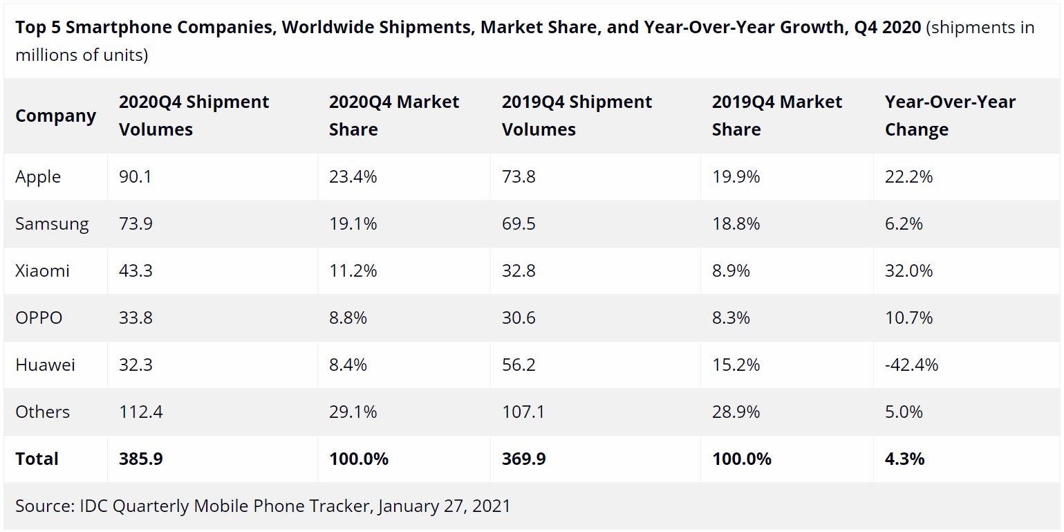 Porovnanie predaju telefónov jednotlivžch značiek po štvrťrokoch v roku 2020.