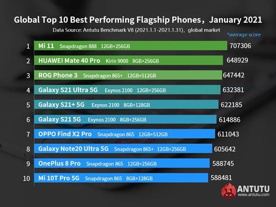 Xiaomi Mi 11 kraľuje najvýkonnejším zariadeniam s OS Android.