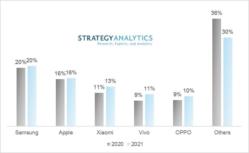 trh so smartfonmi_vyvoj 2021