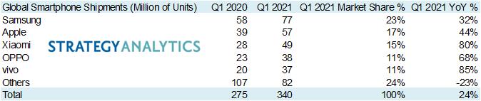 Trh so smartfonmi 1. kvartal 2021 najvacsi predajcovia