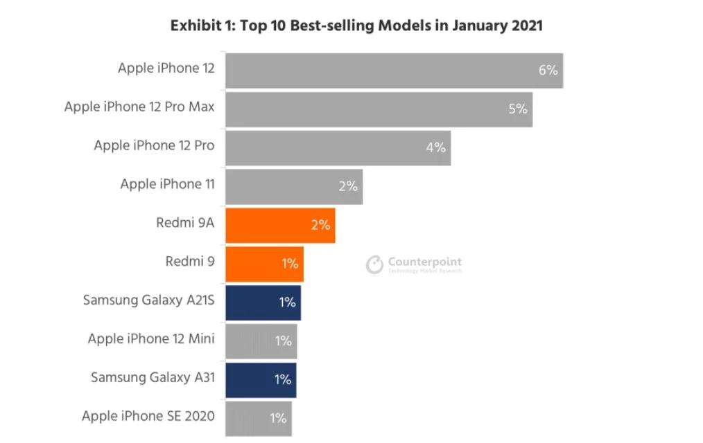 Najpredávanejšie smartfóny 1/2021 Redmi
