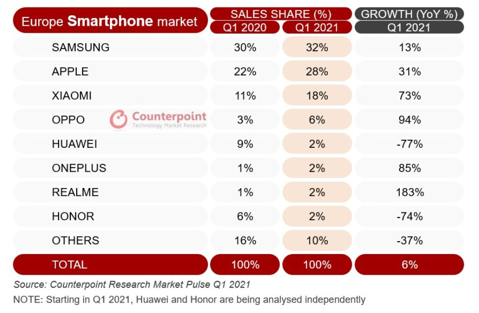 trh-so-smartfonmi_europa-1.-kvartal-2021