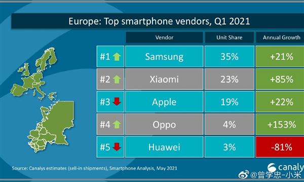 predaje smartfonov Europa podla znacky